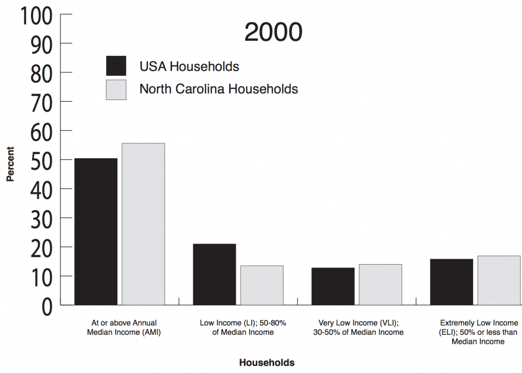 2000_housing_numbers